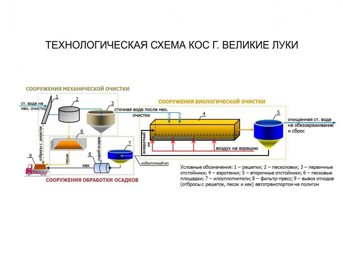 Технологических схем очистки воды